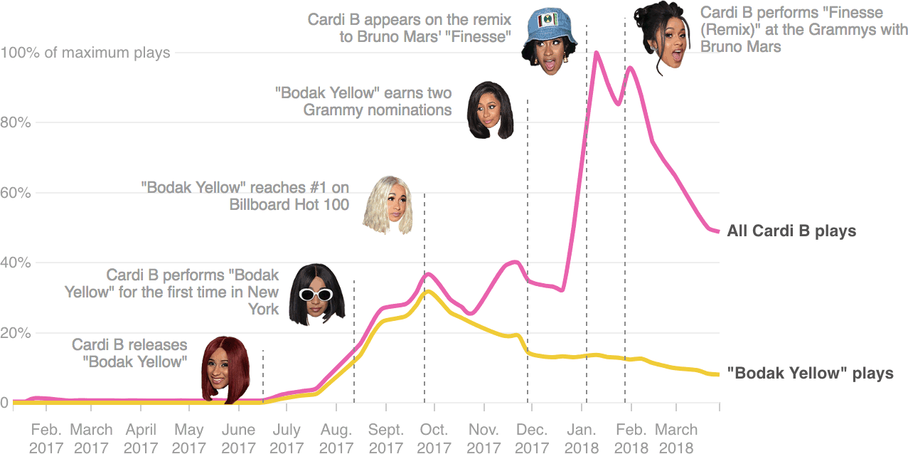The Business Of Being Cardi B